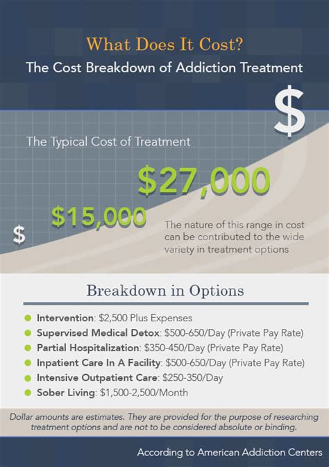 Operational Costs Of Heroin Detox Clinic the guide to rehab centers options finances and