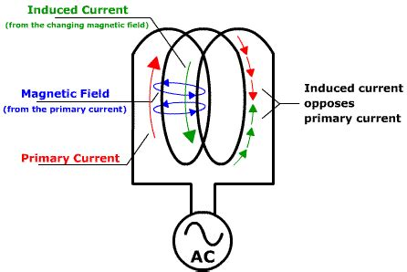 inductive reactance is directly proportional to inductive reactance eeweb community