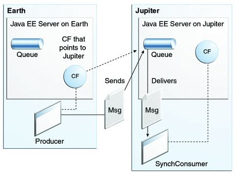 writing simple jms applications the java ee 6 tutorial