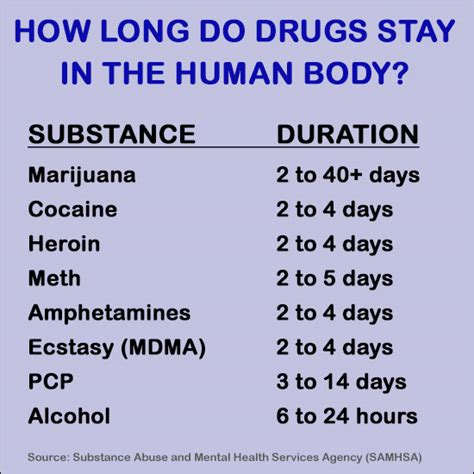 How Many Days Does It Take To Detox From by How Do Drugs Stay In Your System