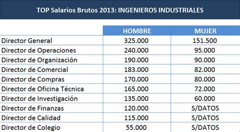 cuanto gana un ingeniero en robotica dinero sueldo salario cuanto dinero gana en ingenieria los 10 sueldos top de los