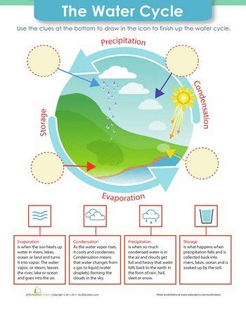 water cycle placemat science the water cycle the o jays natural and worksheets