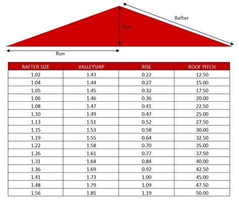 Hip Roof Pitch Calculator roof pitch angle calculator