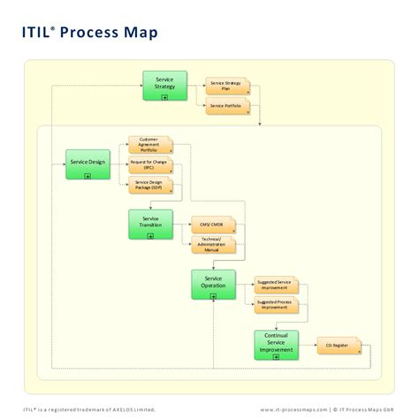itil process templates it process maps a fresh approach to implementing itil
