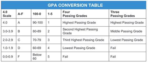 Uww Mba Grade To Pass by Conformation About Gpa Scale Conversion Ask Gmat Experts