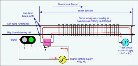 signalling  railway technical website prc rail