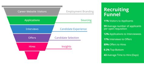 Metrics For Hiring And Managing Employees 7 Benchmark Metrics To Help You Master Your Recruiting Funnel