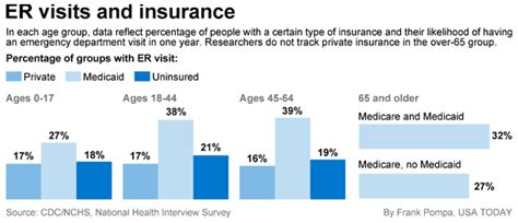 Emergency Room Insurance by Study Uninsured Don T Go To The Er More Than Insured