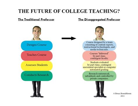 Can I Be A College Professor With An Mba by The Disaggregated Professor Envisioning Learning