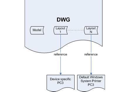 layout trong autocad là gì hướng dẫn sử dụng layout trong autocad