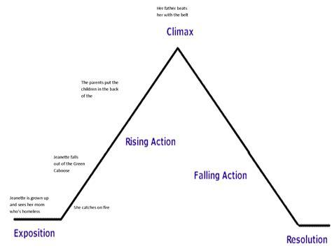 structure diagram plot structure diagrams diagram site