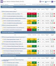 project management scorecard template best photos of exle of hospital scorecards balanced