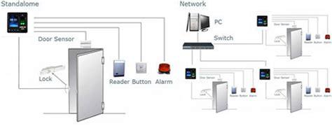 Mesin Absensi Atau Fingerprint Type Ap 04 solution a300 absensi sidik jari cctv