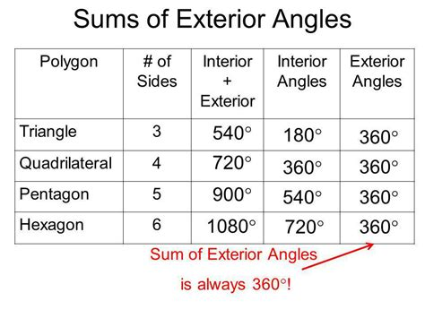 Sum Of Interior Angles Of Polygons by Angles In Polygons Ppt