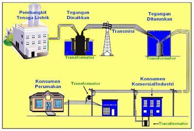 manajemen desain adalah pelatihan manajemen pembangkit sistem tenaga listrik