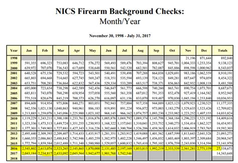 Fbi Nics Background Check Don T Stand In Front Of A Loaded Gun Seeking Alpha