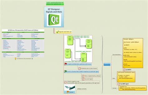 tutorialspoint qt how qt signals and slots work