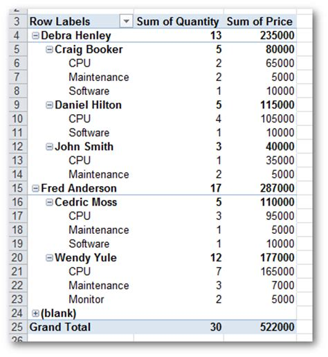 Pandas Pivot Table by Generating Excel Reports From A Pandas Pivot Table