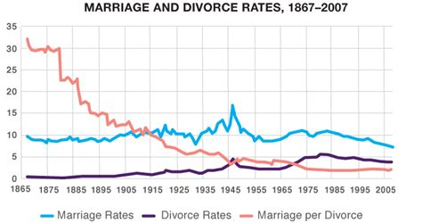marriage and divorce rates graph 7 trends destroying families faster than a same sex