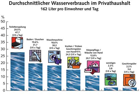Wasserverbrauch Im Haushalt 3198 wasserverbrauch im haushalt wasser durchschnittlicher
