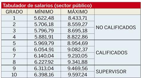 en gaceta establecen tabulador de salarios de los empleados de la ya est 225 en la gaceta oficial tabulador de salarios