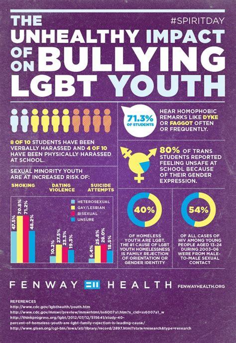 stop lgbt lgbt anti discrimination bill introduced in congress