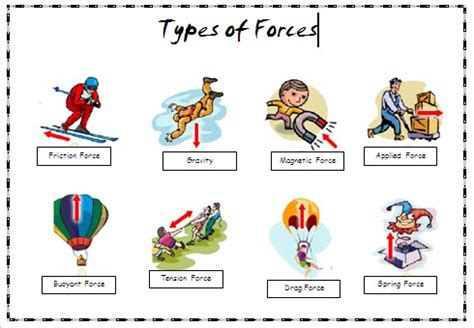 name four different types of resistors type of forces