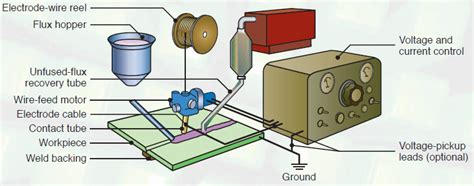 submerged arc welding diagram submerged arc welding saw me mechanical