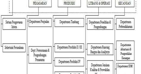 cara membuat latar belakang laporan prakerin laporan prakerin pkl di pt semen padang laporan pkl siswa