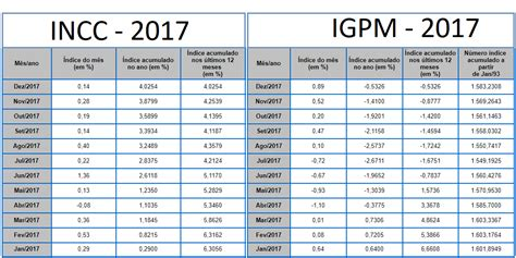 calcular reajuste de aluguel 2016 cleiton silva incc e igpm 2017