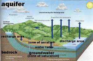 The Water Table by As Countries Aquifers Falling Water Tables