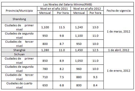 salrio mnimo empleados de comercio liquidacion sueldo mes de junio 2015 empleado de comercio