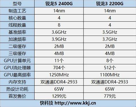 i3/奔腾接招!锐龙5 2400ge/锐龙3 2200ge发布:35w amd,cpu,锐龙,apu ——快科技(原