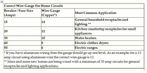standard wire size for a house how to size a circuit breaker and wire sizes