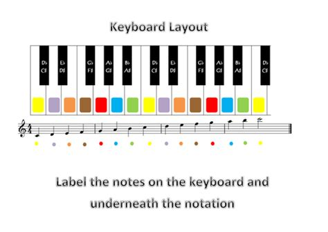 keyboard layout preview notation and elements of music by sazzlesizzle teaching