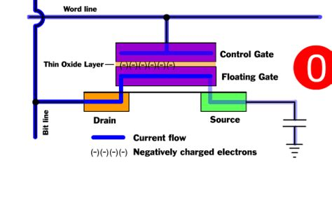 floating gate transistor eeprom what is rom icircuit