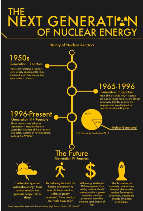rossi poster 2014 nuclear art multimedia contest winners ans