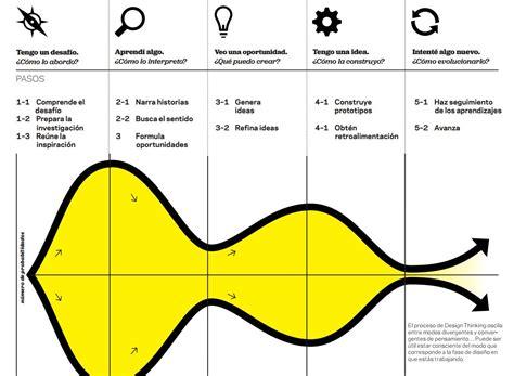design thinking diagram design thinking en la educaci 243 n innovar o ser cambiado