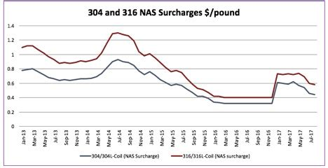 stainless steel mmi: coil, nickel prices power strong