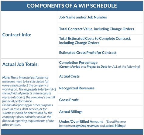 Construction Accounting What Is A Work In Progress Schedule Wip Schedule Template
