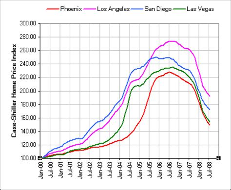 shiller home price indices updated through