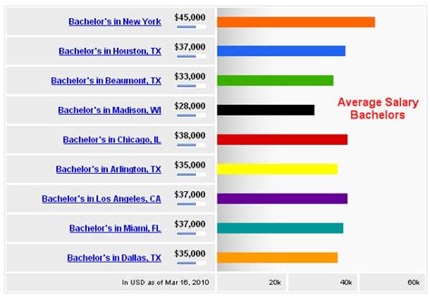 Average Mba Salary Chicago by What Is Return Roi For Ms In Usa When Will I Be