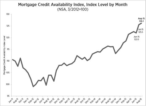 Mba Total Cost Mortgage Housingwire by Mba Mortgage Credit Ticks Up In August 2015 09 03