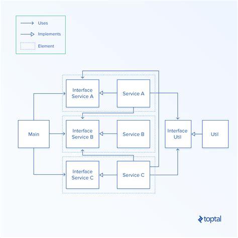 software dependency diagram software dependency diagram wiring diagram for 2 way