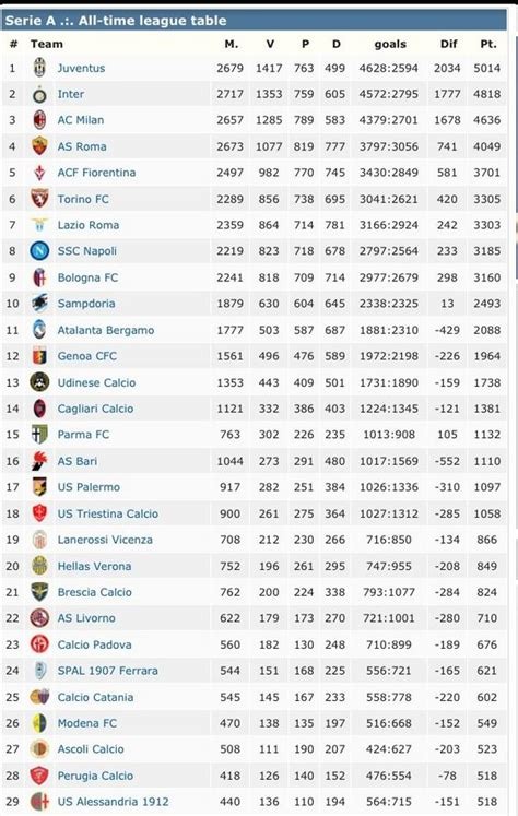 Series A Table by All Time Bundesliga Table