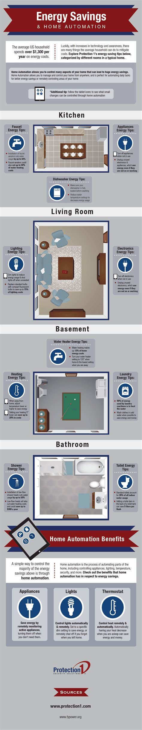 home automation energy savings infographic protection 1
