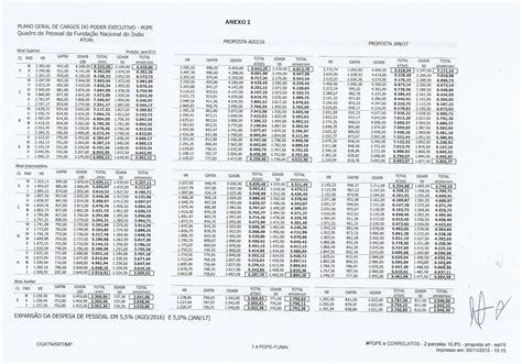 tabela reajuste pgpe tabela salarial dos servidores federais do pgpe 2016