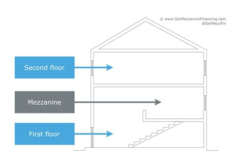 origin of mezzanine financing term where does the name