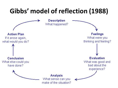 Gibbs Reflective Cycle 1988 by The Of Reflection Ppt