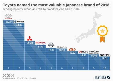 Infographic This Map Shows The Most Valuable Brand For Each Country by Chart Toyota Named The Most Valuable Japanese Brand Of 2018 Statista